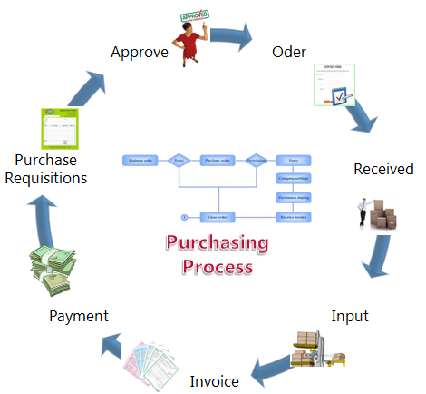 SureERP-purchasing management.png